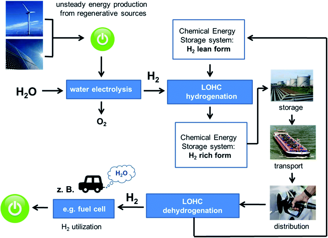 Hydrogen and energy institute of chemical reaction engineering scheme of energy storage in lohc pooptronica Choice Image